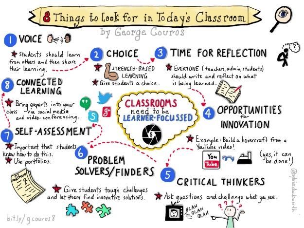 George Couros' 8 Classroom Look Fors